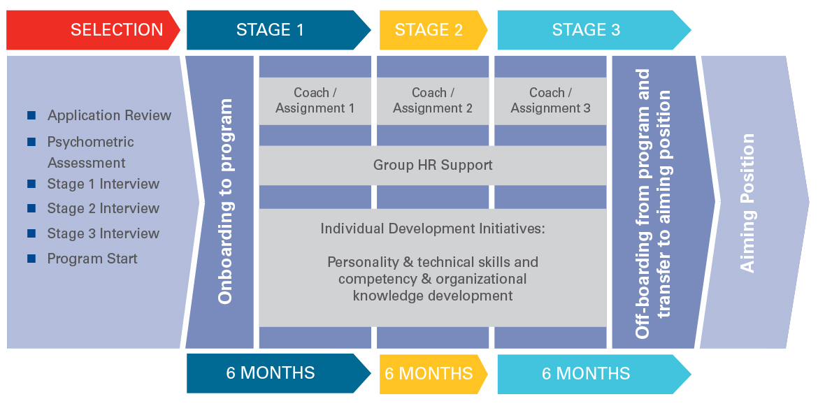 Trainee Program Elements